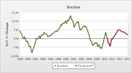 The Boston Market Forecast