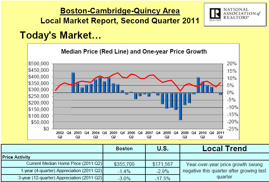 BOSTON MEDIAN SALES PRICE