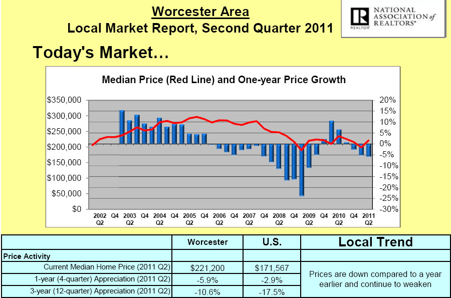 WORCESTER MEDIAN SALES PRICE