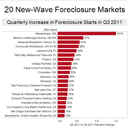 New Wave of Foreclosures