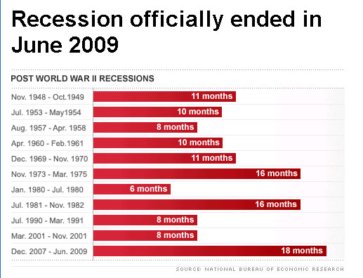 RECESSION ENDS IN 2009